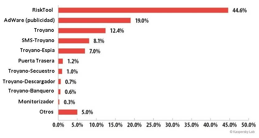 Kaspersky Labs graph on the most widespread viruses for Android